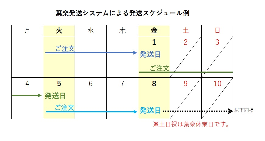 発送スケジュール イメージ
